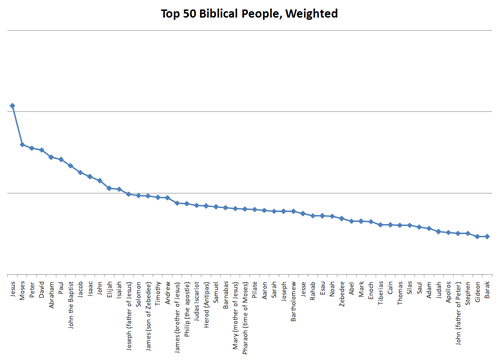 The top 50 biblical people weighted according to the above formula.