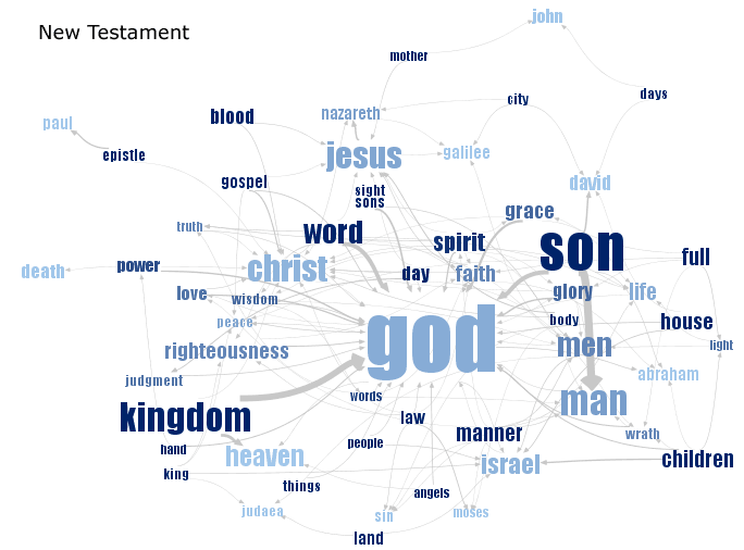 See the New Testament visualization at Many Eyes (requires Java)