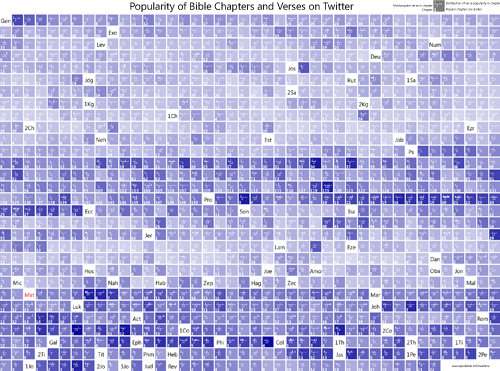 The grid shows the popularity of chapters and verses in the Bible as cited on Twitter.