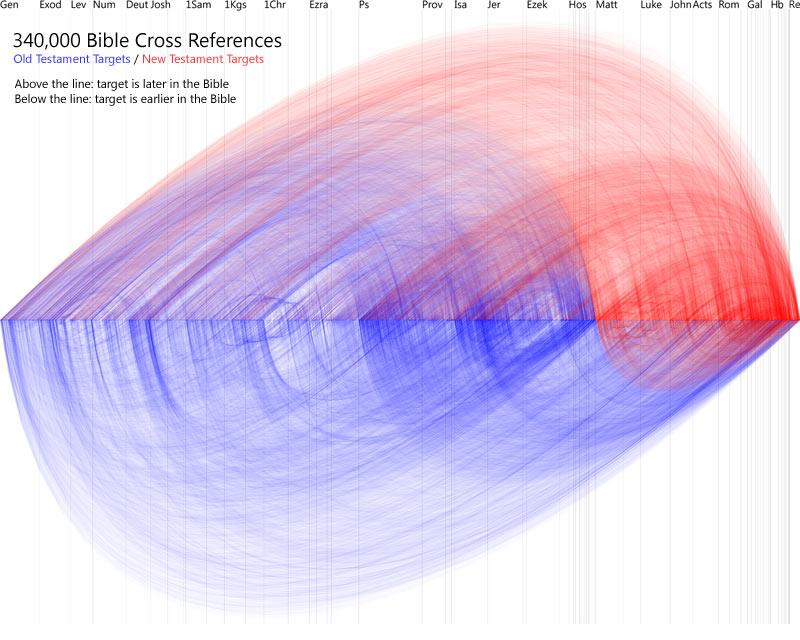 Visualization of Bible cross references.