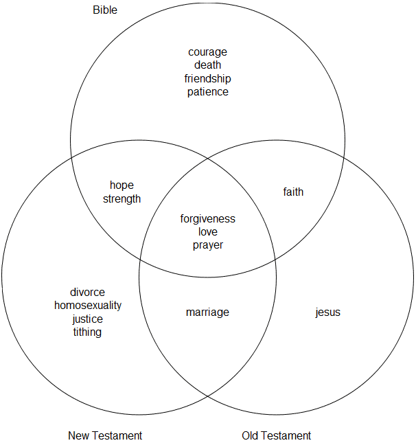 A Venn diagram shows completions for (X Verses on...): Bible (courage, death, friendship, patience), New Testament (divorce, homosexuality, justice, tithing), Old Testament (Jesus), NT + Bible (hope, strength), OT + Bible (faith), OT + NT (marriage), and all three (forgiveness, love, prayer).