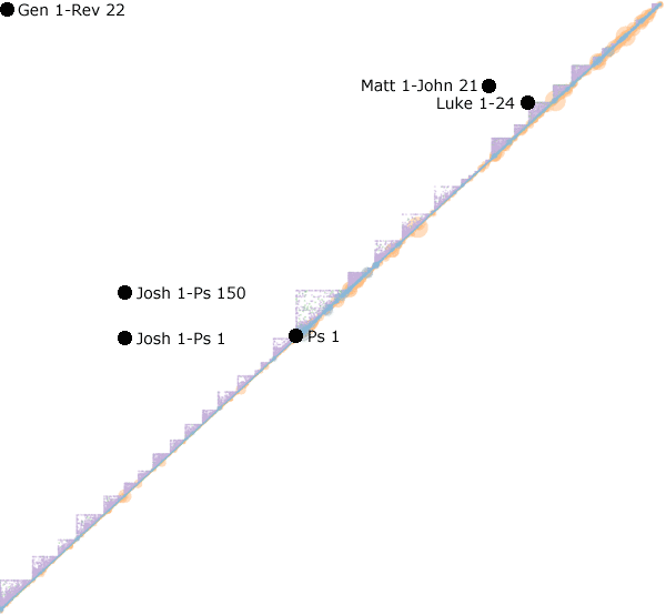 This chart looks the same as the previous one but has points marked to illustrate that longer ranges are farther away from the bisecting line.
