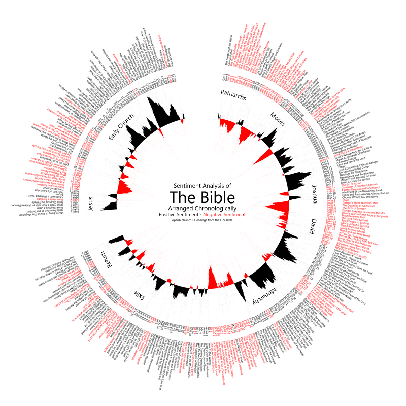 Sentiment analysis of the Bible.
