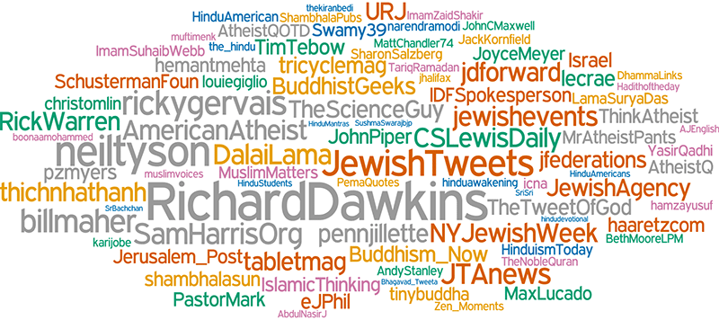 A word cloud shows the most-relevant accounts to follow for each religion.