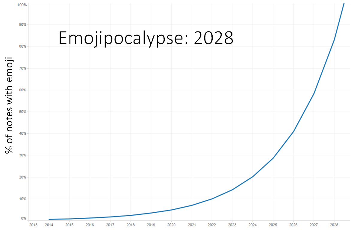 An exponential curve extends from 1% in 2015 to 100% in 2028.