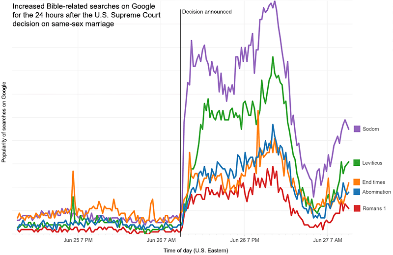 Surges in five keywords after the Supreme Court decision.