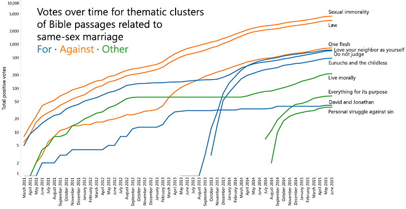Topic changes over time.