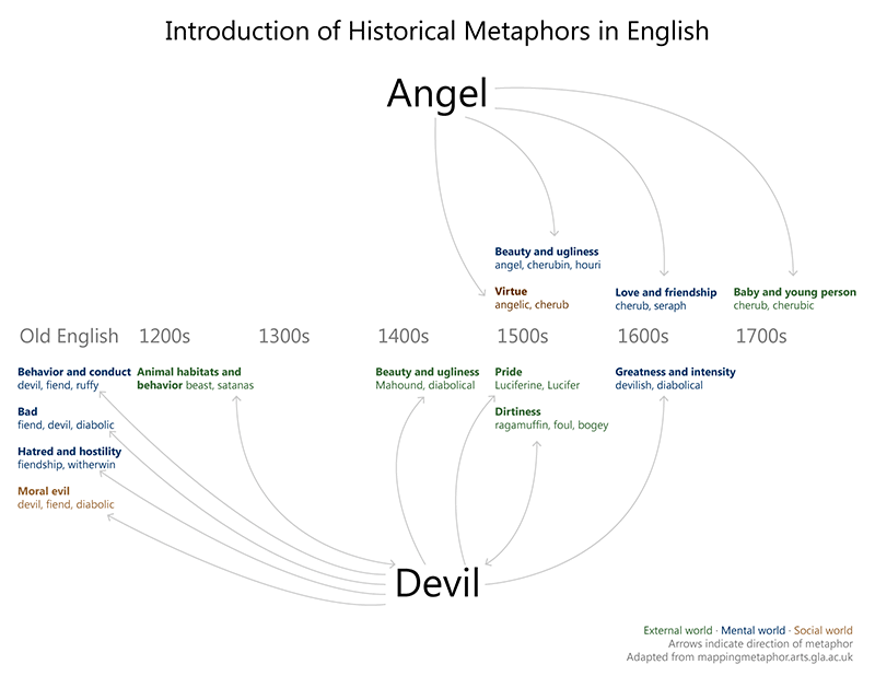 Historical metaphors for angels and the devil.