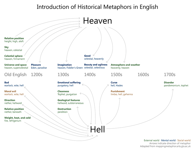 Historical metaphors for heaven and hell.