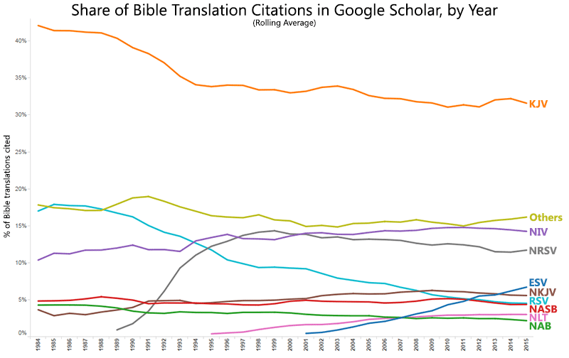 Share of Bible Translation Citations in Google Scholar, by Year