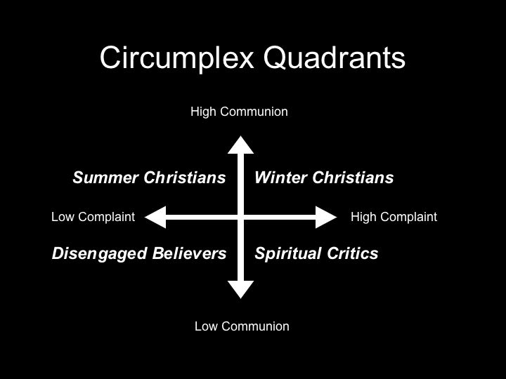 Two axes, high/low communion and high/low complaint, illustrate four kinds of Christians.