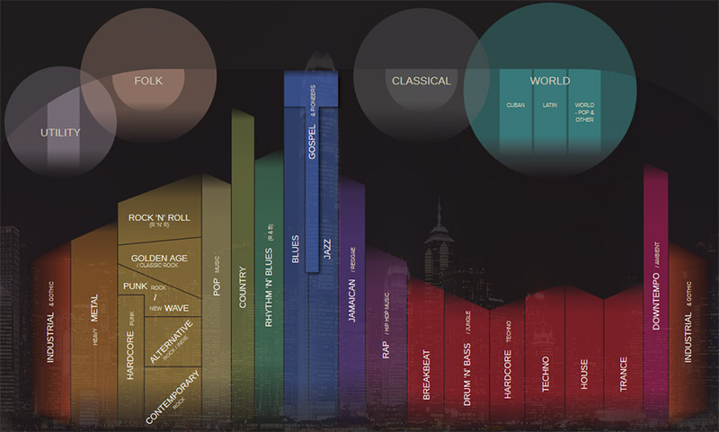 Musicmap.info's genres include gospel, arranged vertically by time.