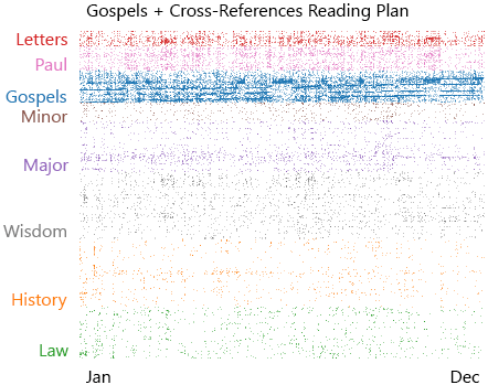 The chronological Gospels plan shows a different pattern from other reading plans.