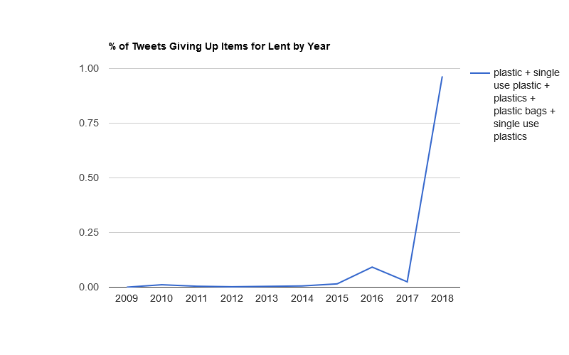 Plastic increased to nearly 1% of tweets this year.