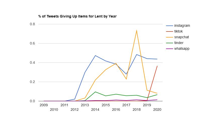 Snapchat continues its decline.