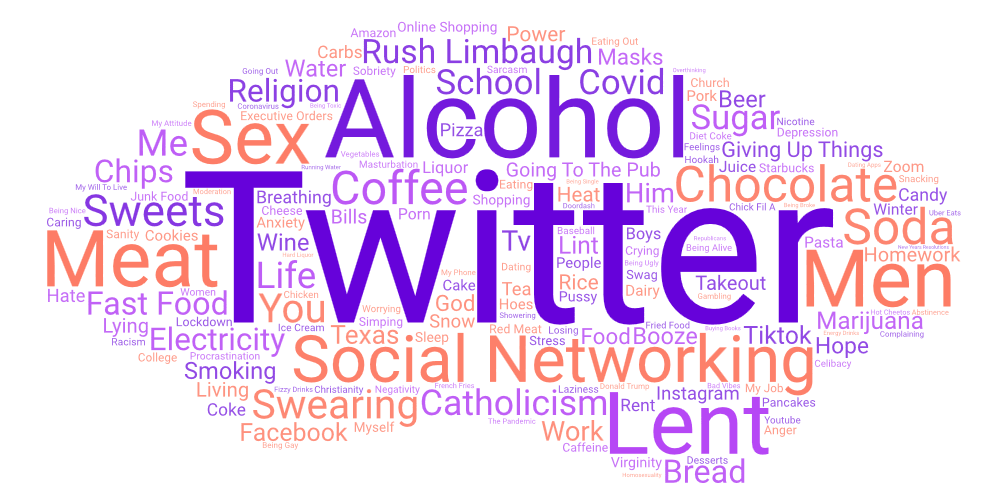 "A word cloud from wordart.com features ""Twitter,"" ""Alcohol,"" ""Social Networking,"" ""Chocolate,"" and ""Meat"" most prominently."