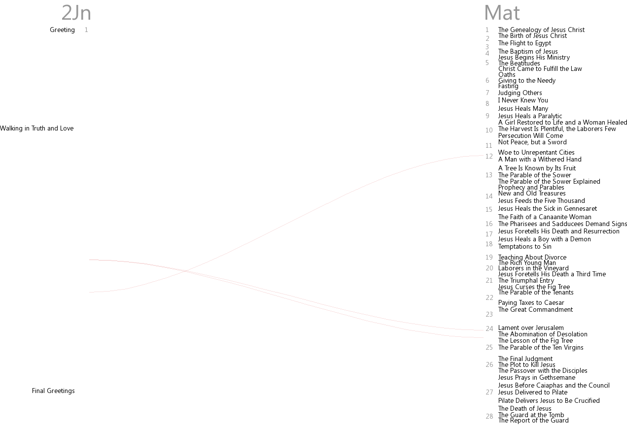 Cross references between 2 John and Matthew