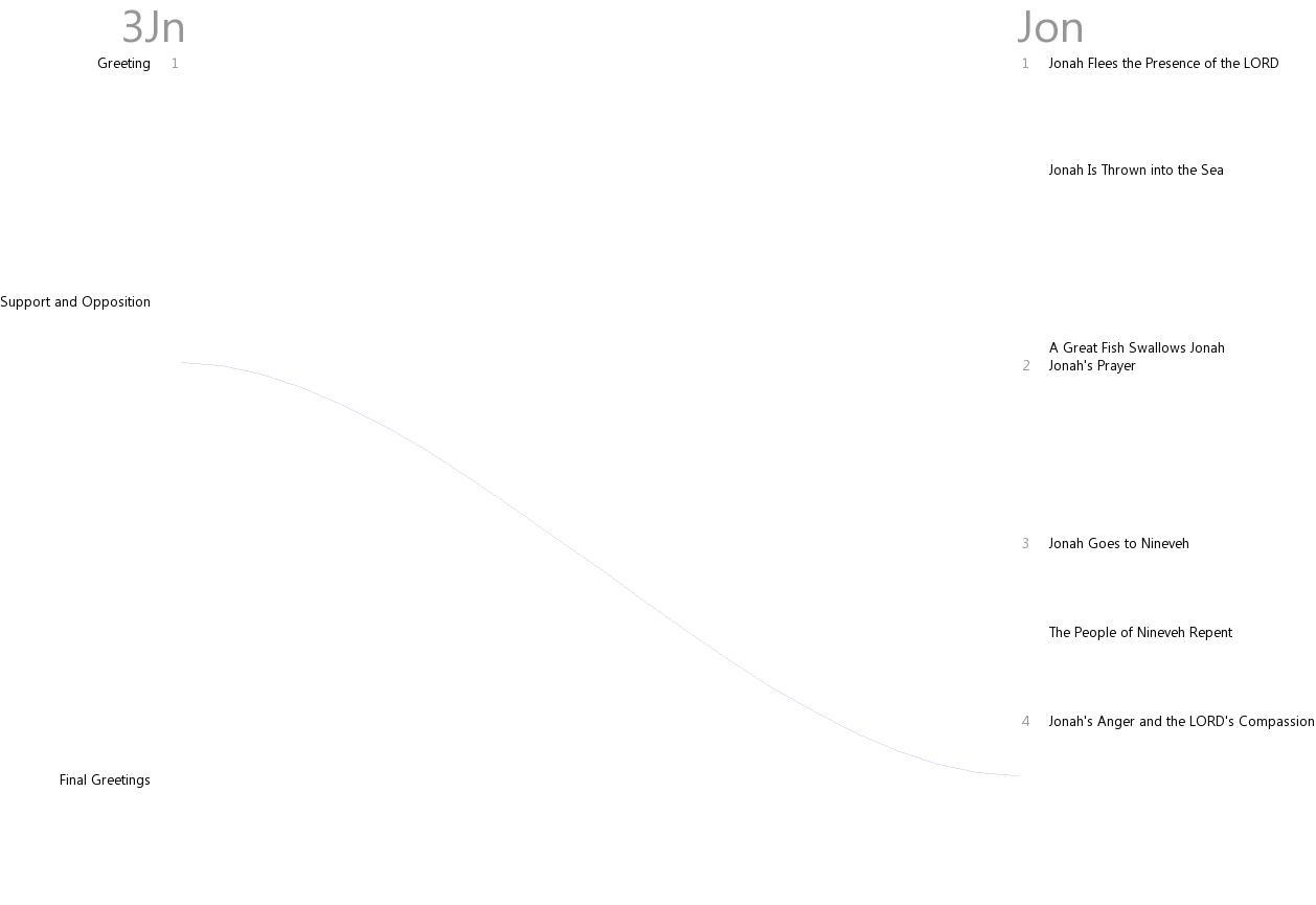 Cross references between 3 John and Jonah