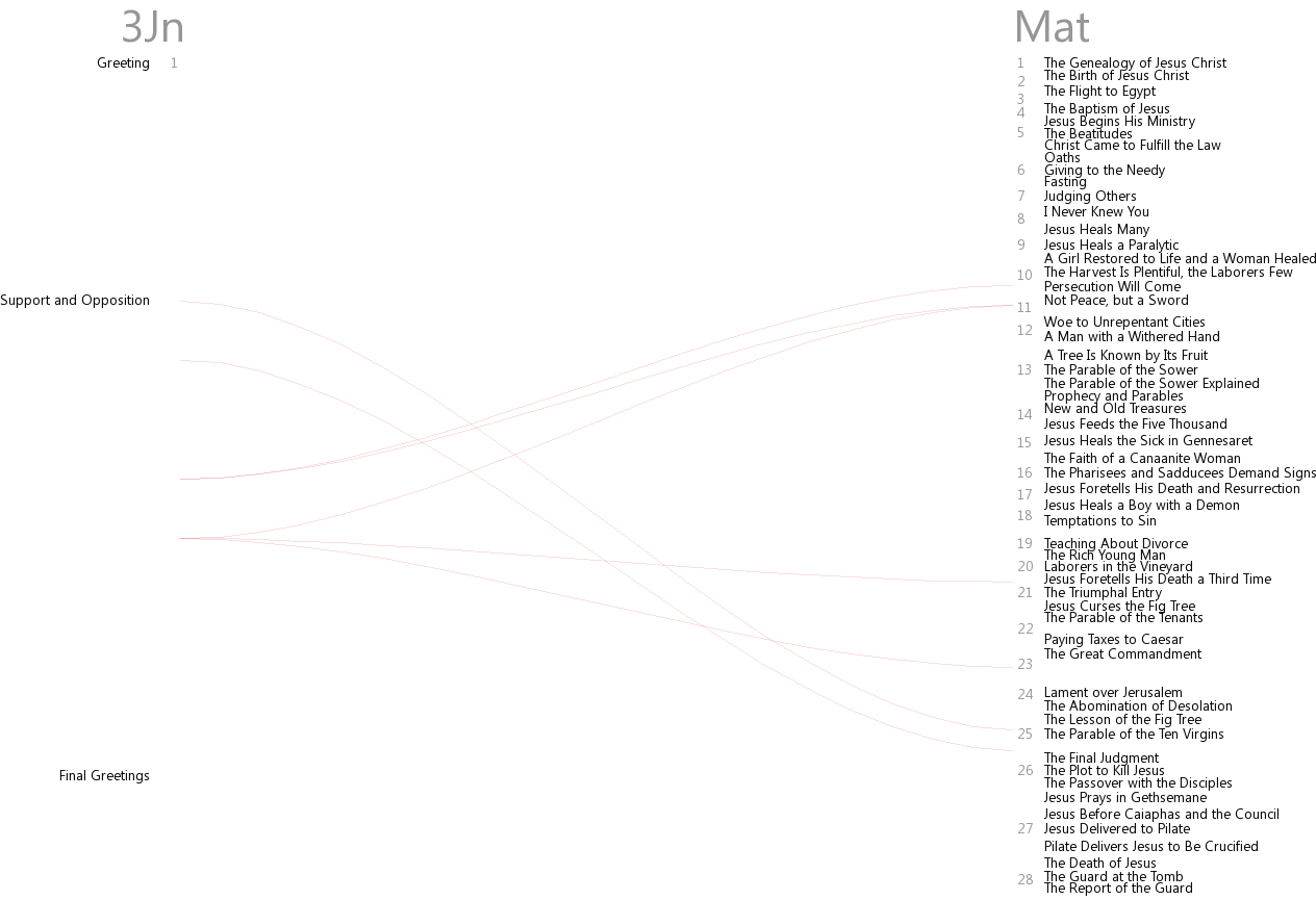 Cross references between 3 John and Matthew
