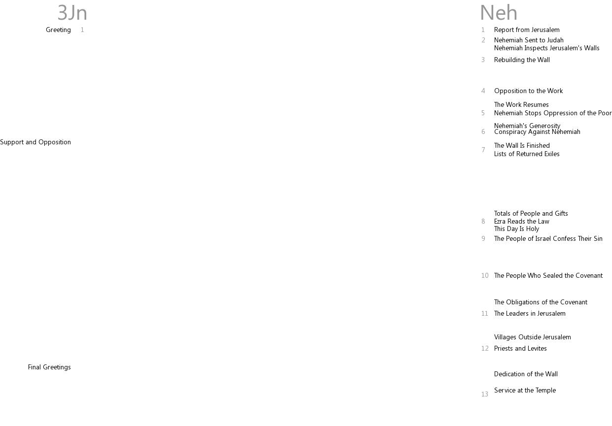 Cross references between 3 John and Nehemiah