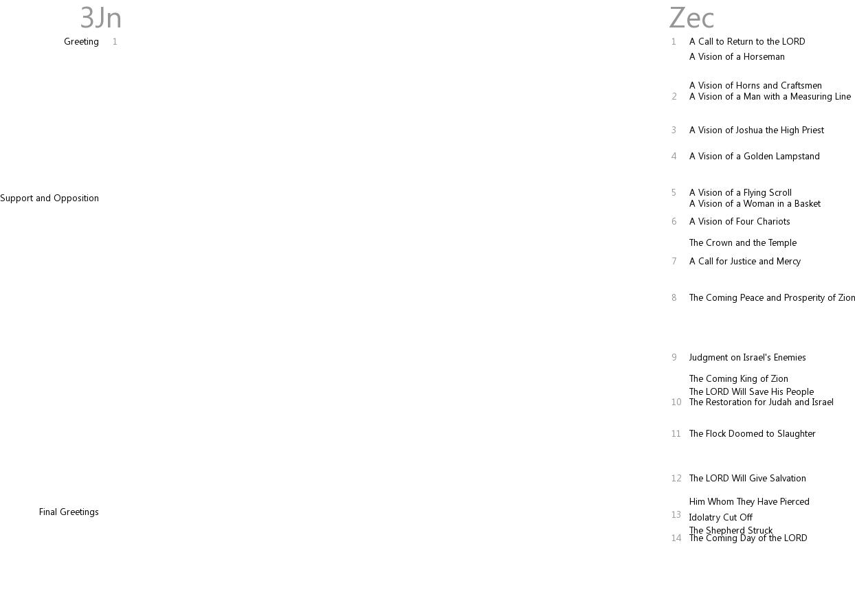 Cross references between 3 John and Zechariah