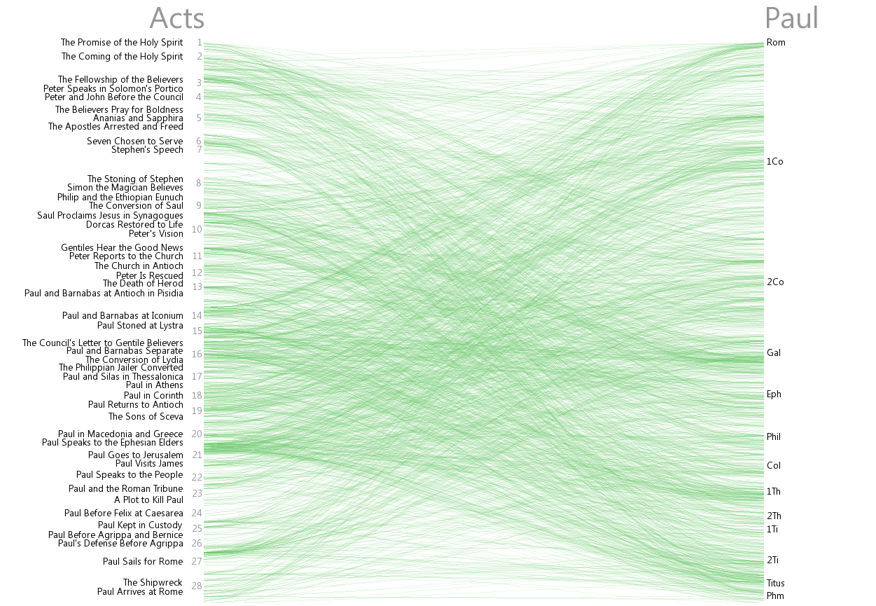 Cross references between Acts and Paul (Rom–Phm)