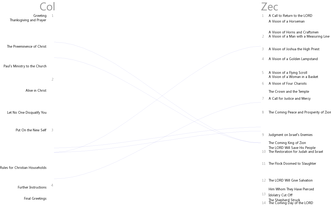 Cross references between Colossians and Zechariah