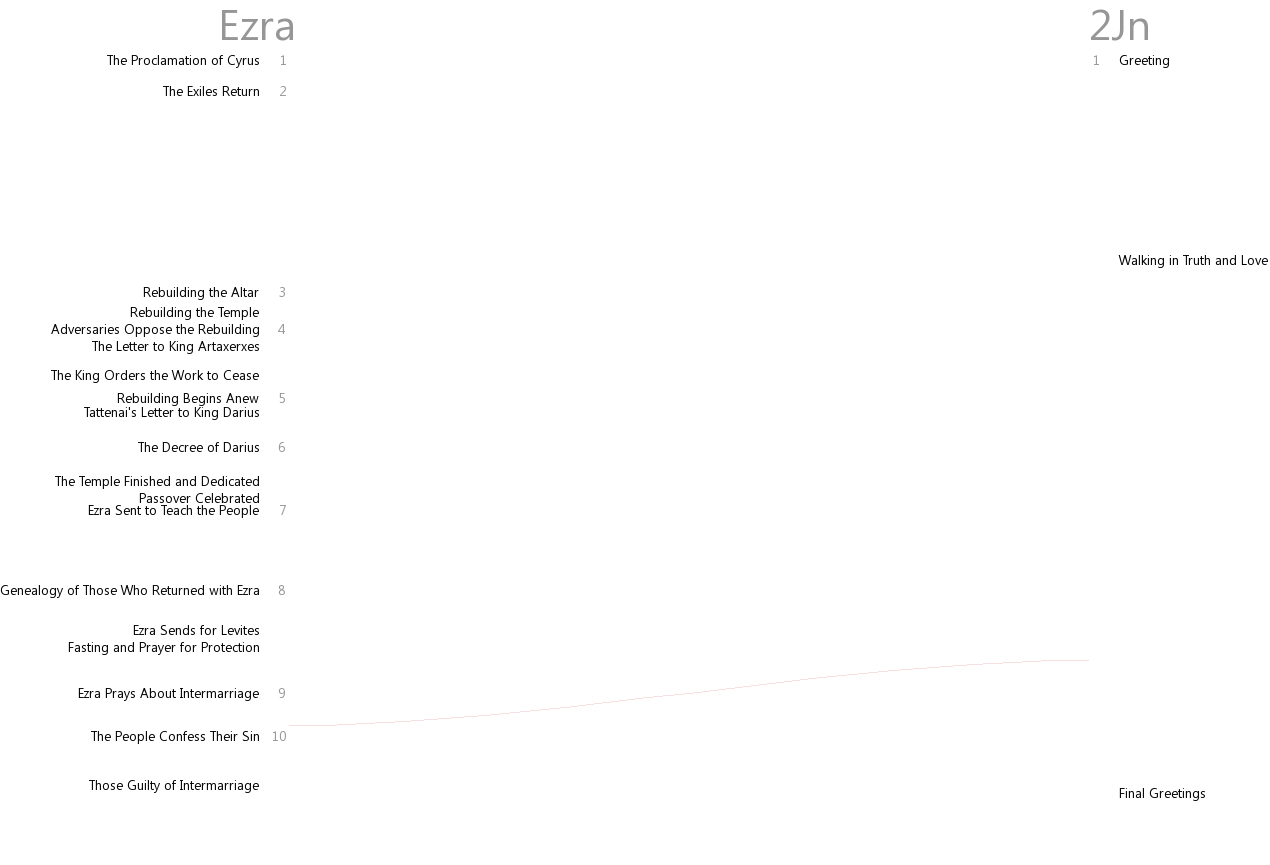 Cross references between Ezra and 2 John
