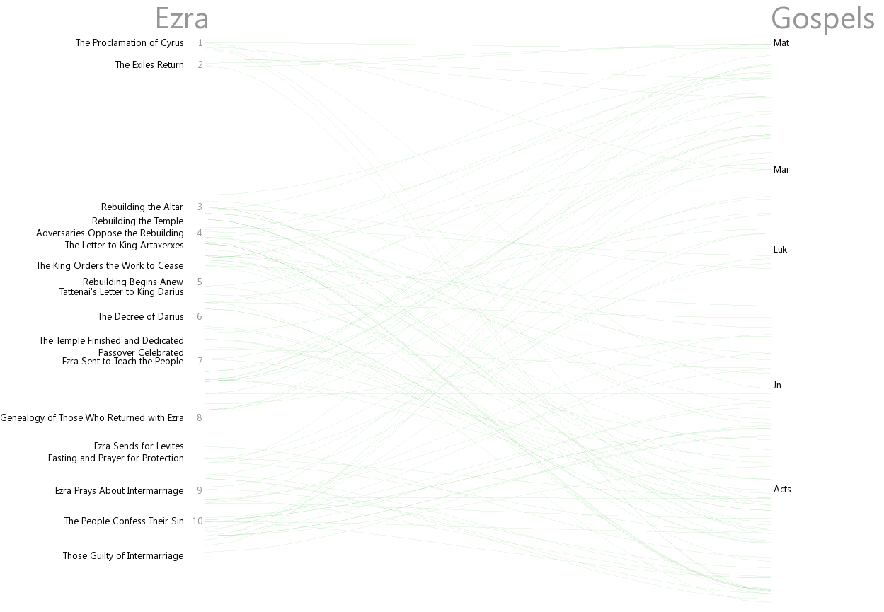 Cross references between Ezra and Gospels (Matt–Acts)