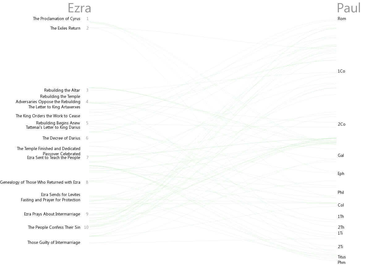 Cross references between Ezra and Paul (Rom–Phm)