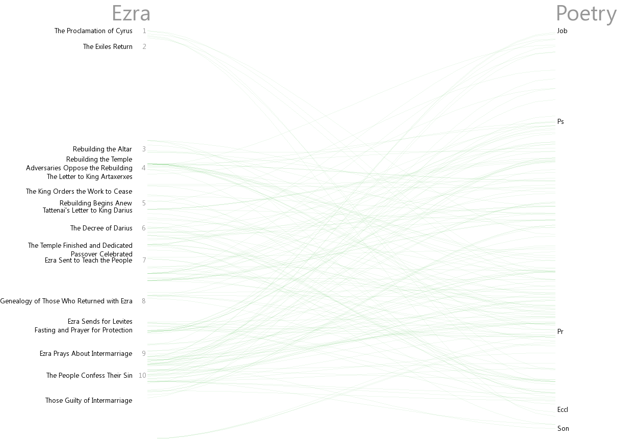 Cross references between Ezra and Poetry (Job–Song)