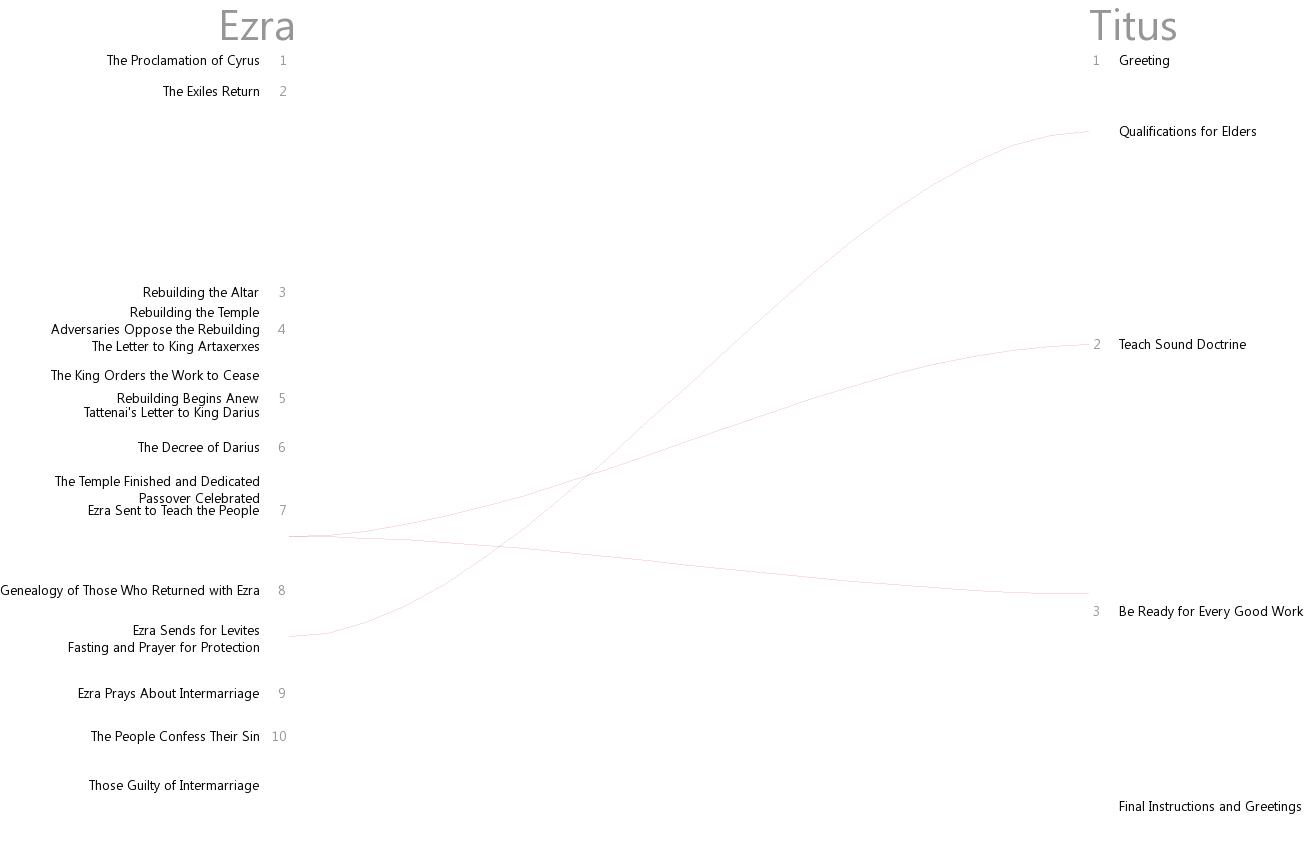 Cross references between Ezra and Titus