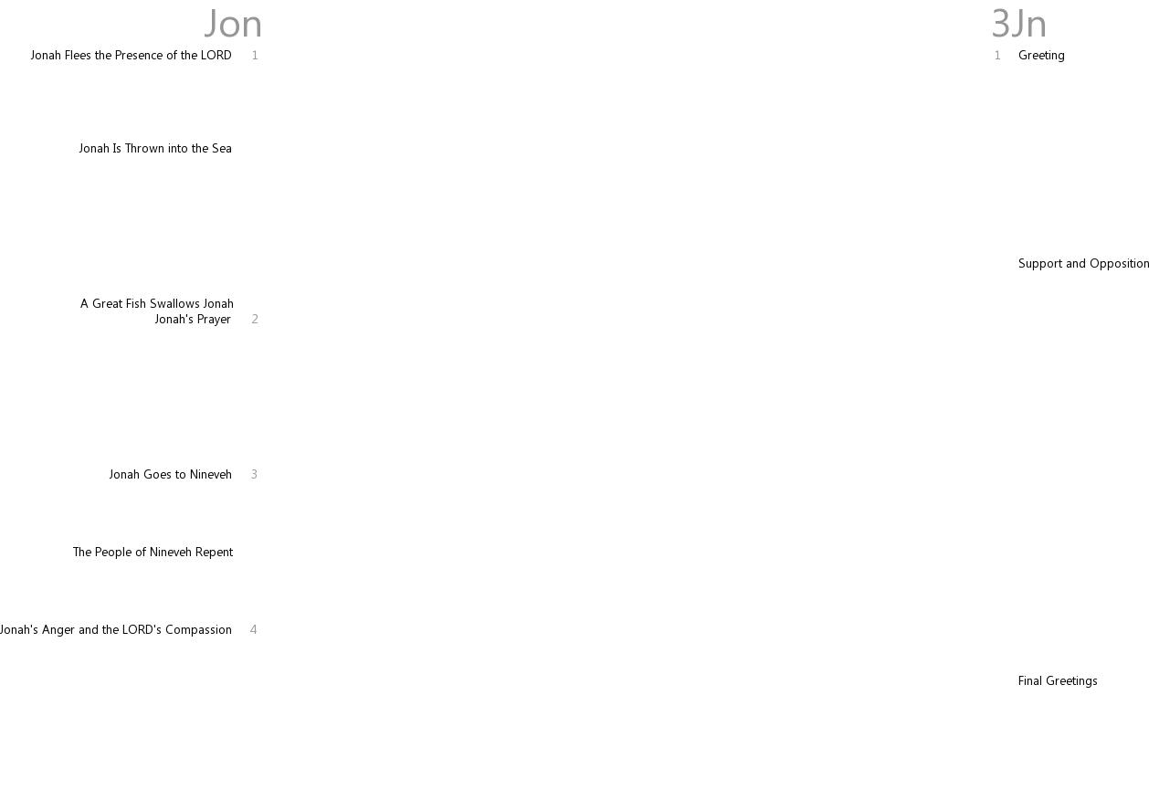 Cross references between Jonah and 3 John