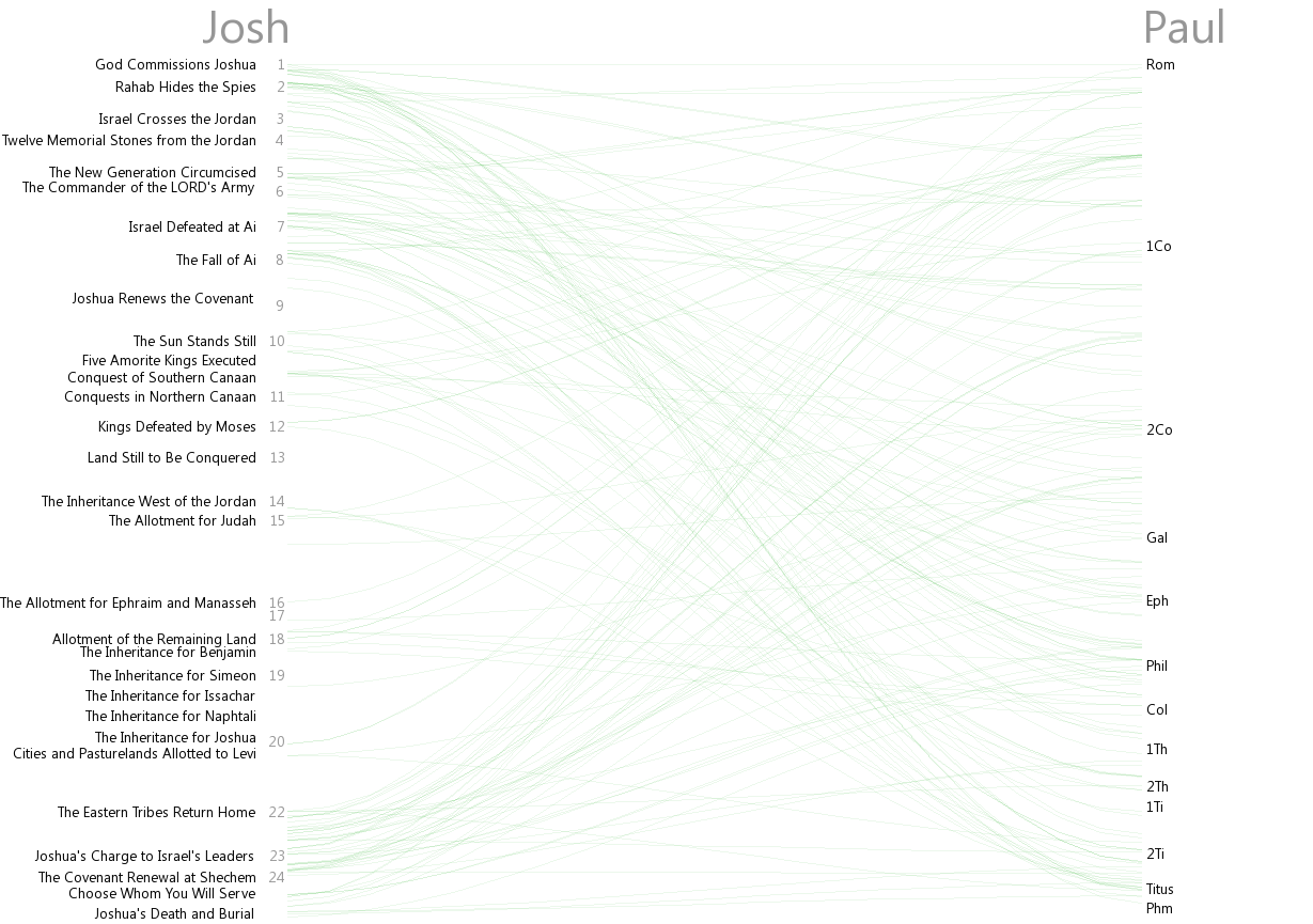 Cross references between Joshua and Paul (Rom–Phm)