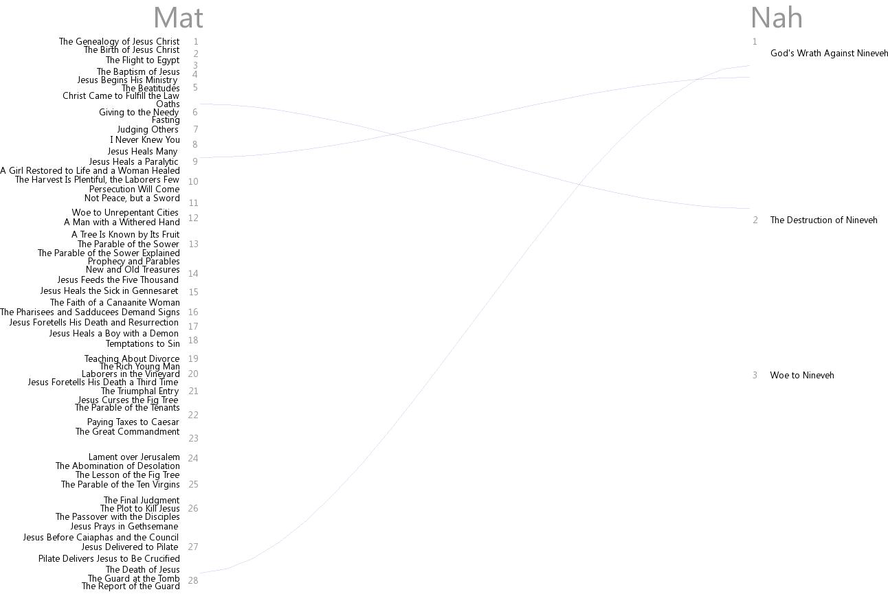 Cross references between Matthew and Nahum