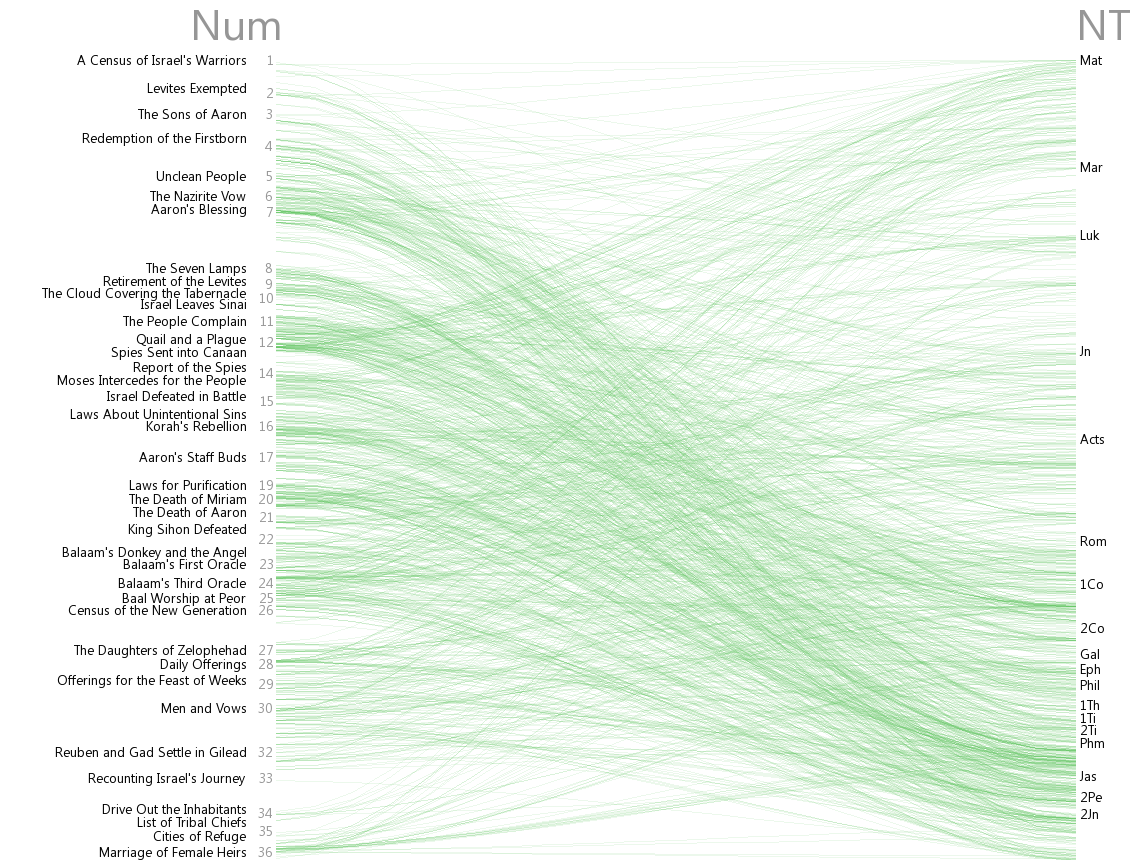 Cross references between Numbers and New Testament