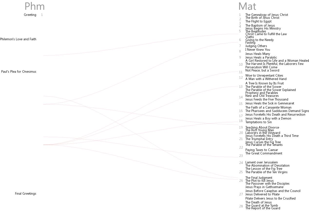 Cross references between Philemon and Matthew