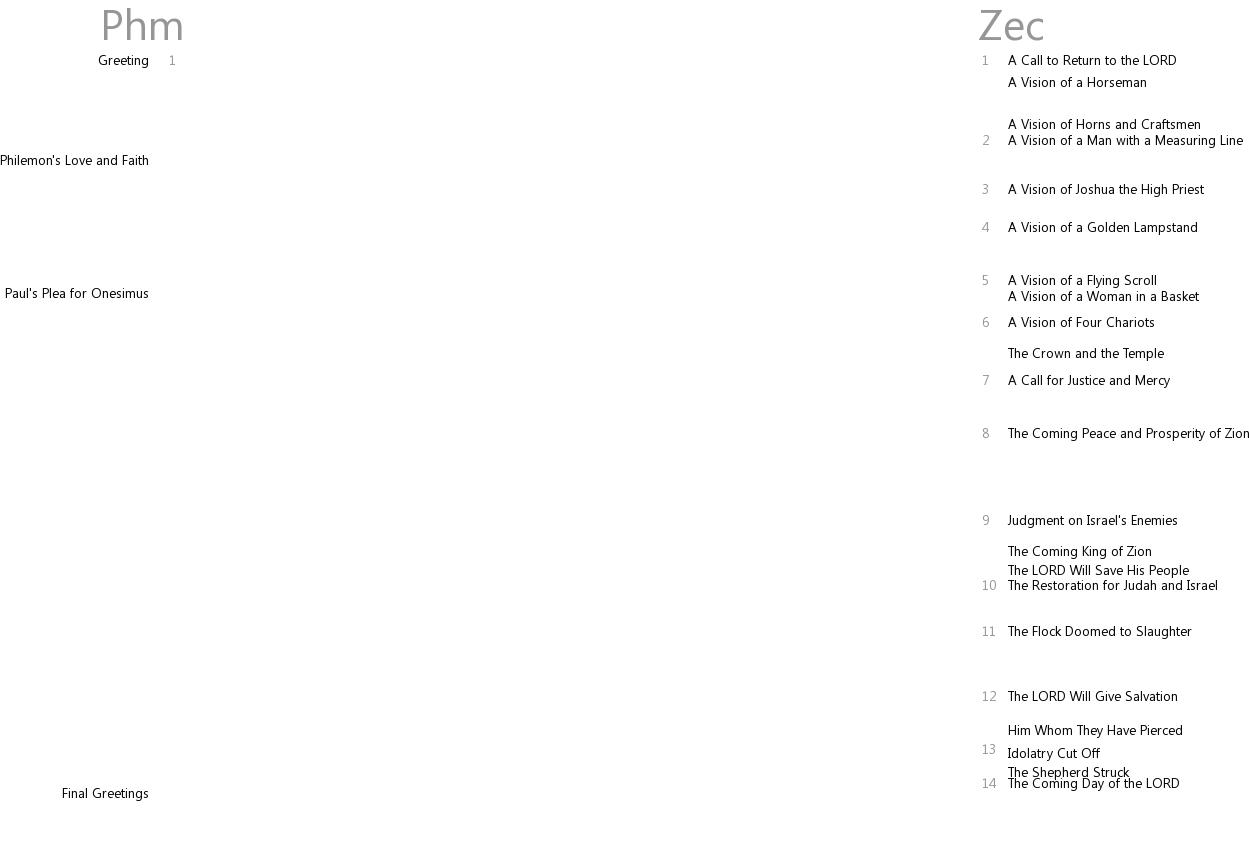Cross references between Philemon and Zechariah