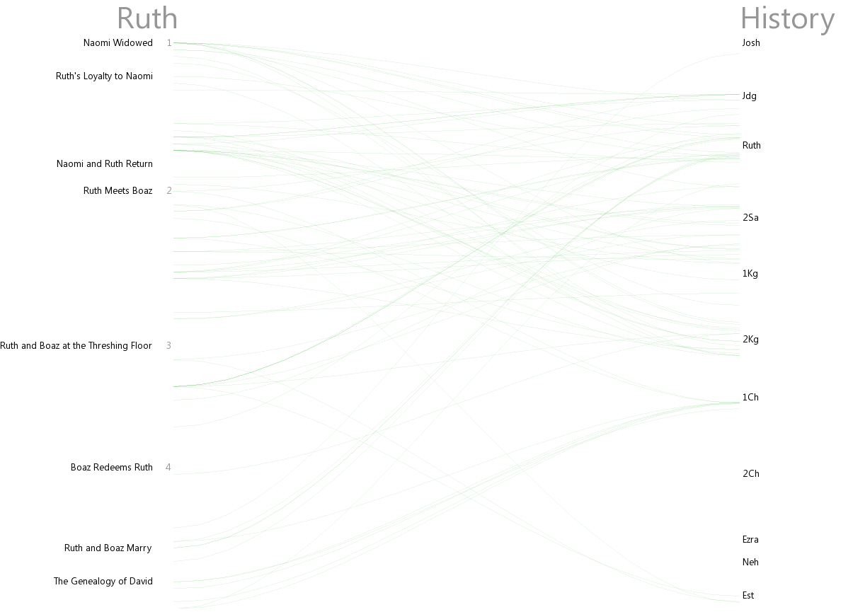 Cross references between Ruth and History (Josh–Esth)
