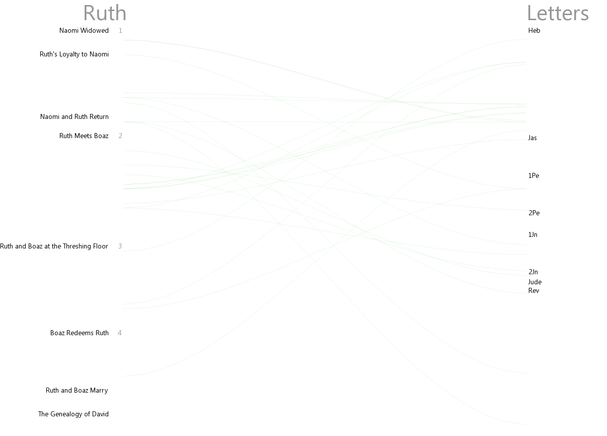 Cross references between Ruth and Letters (Heb–Rev)