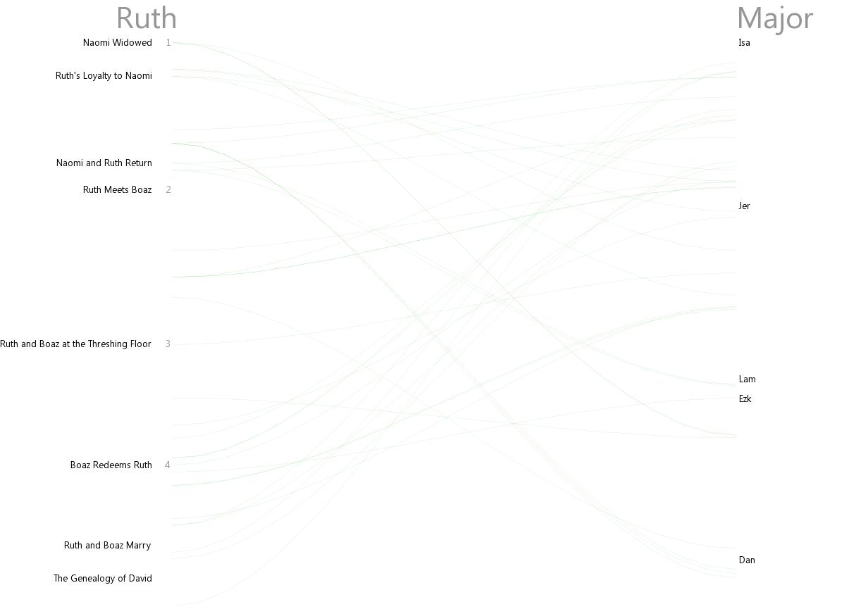 Cross references between Ruth and Major Prophets (Is–Dan)