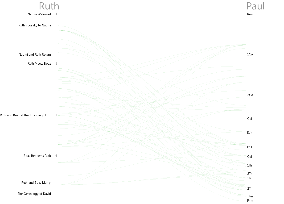 Cross references between Ruth and Paul (Rom–Phm)