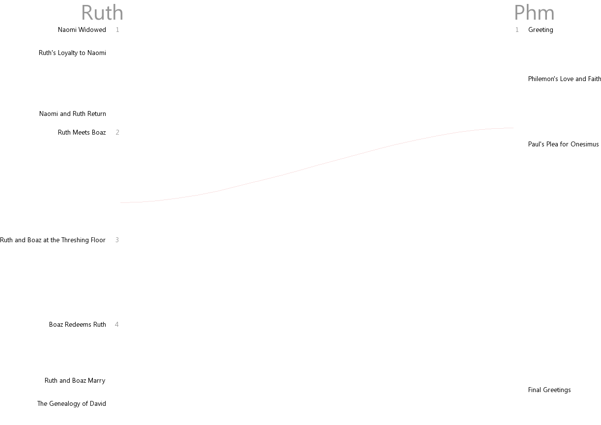 Cross references between Ruth and Philemon